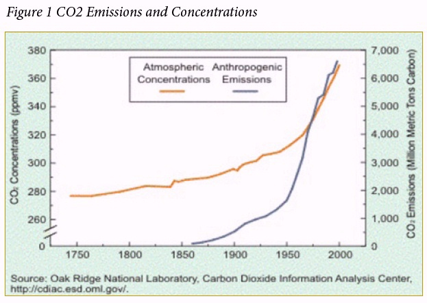 CO2 Emissions and Concentrations Chart