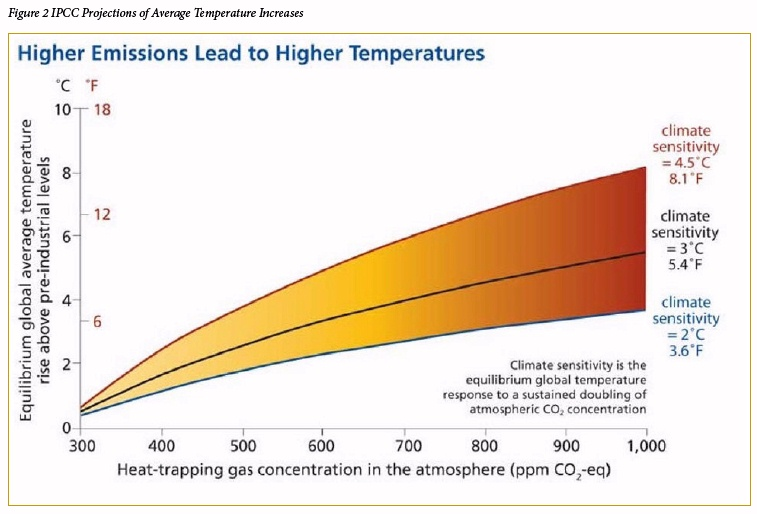 Higher Emissions leads to Higher Temperatures Chart